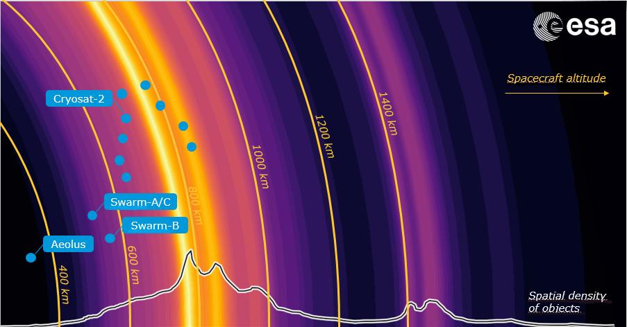 Tettheten av romsøppel i ulike høyder. ESAs forskningssatellitter Aeolus, CryoSat og Swarm er også med. Grafikk: ESA