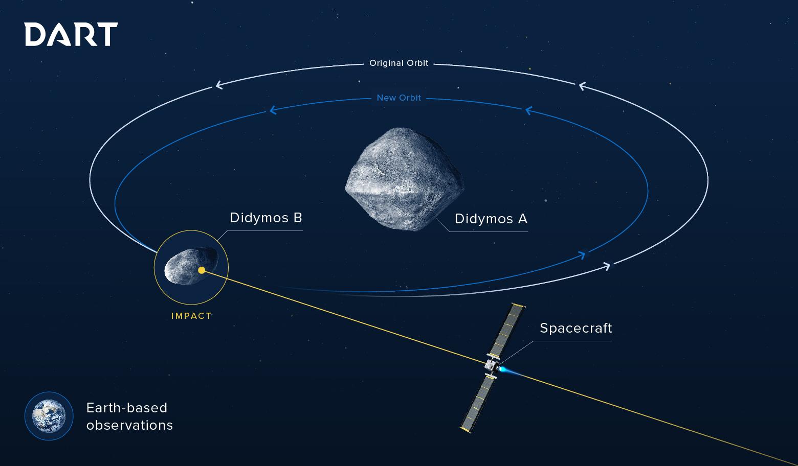 Slik skal romfartøyet DART dytte til en liten asteroide som går i banerundt en større asteroide. Illustrasjon: NASA