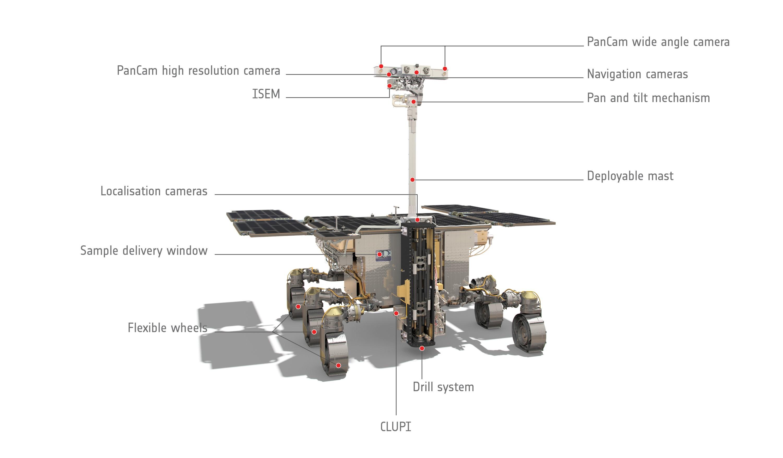 Roveren Rosalind skal lete etter spor av vann og liv på Mars. Dette er forskningsinstrumentene ombord. Grafikk: ESA/ATG medialab