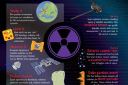 Slik kan menneskekroppen beskyttes mot stråling i rommet. Grafikk: ESA