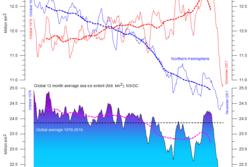Utbredelse av sjøis på den nordlige og sørlige halvkule (øverst), og globalt (nederst) fra 1980 og til og med 2017. Data: NSIDC. Grafikk: Climate4you