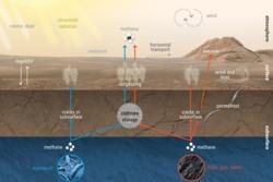 Metanet på Mars kan dannes av mikrober (til venstre) eller geologiske prosesser (til høyre) under overflaten. Herfra slipper metanet ut gjennom sprekker i permafrosten eller berggrunnen. Metan kan også dannes og brytes ned av ulike prosesser i atmosfæren (øverst). Grafikk: ESA