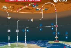 Slik skal NASA og ESA hente hjem prøver fra Mars til jorda. ESA/K. Oldenburg