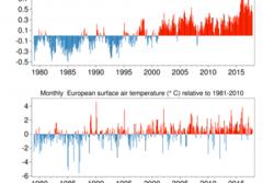 Temperaturavvik fra normalen, globalt (øverst) og for Europa (nederst), målt fra 1980 til og med 2017 ved overflaten. Bilde: Copernicus Climate Change Service