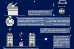 Slik vil de nye teleskopene i FlyEye-serien oppdage og varsle om nærgående asteroider. Grafikk: ESA, CC BY-SA 3.0 IGO