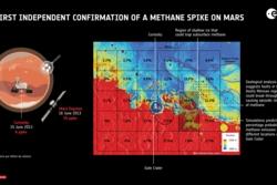 Til venstre: Curiosity og Mars Express. Til høyre: Sannsynligheten for metanutslipp nær Gale-krateret (svarte tall), og geologiske tegn på steder som kan slippe ut metan (hvit rute). Grafikk: ESA/Giuranna et al (2019)