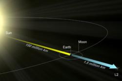 Ved Lagrange-punkt 2 er tyngdekraften mellom jorda og sola lik. Her blir romsonder ikke dratt inn mot sola eller jorda. Illustrasjon: ESA