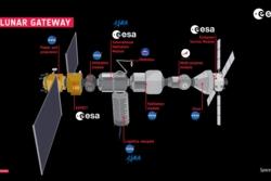 Månestasjonen the Gateway vil bestå av flere moduler laget av ulike romorganisasjoner i samarbeidet. Grafikk: ESA/NASA
