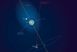 Jordas geokorona strekker seg 630 000 kilometer ut i rommet, langt utenfor månens bane. Den ble oppdaget ved hjelp av solsatellitten SOHO og instrumentet SWAN. Grafikk: ESA