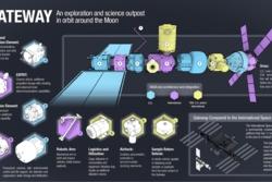 Gateway, den nye romstasjonen i bane rundt månen, vil bestå av flere moduler. De kan se slik ut. Illustrasjon: NASA