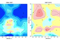 Endringer av ozon i stratosfæren fra 1984-1997 til 1997-2016 målt av satellitter. Skraverte områder viser statistisk signifikante trender. Grafikk: FMI