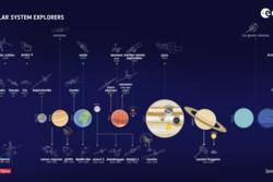 ESA har eller har hatt romsonder i hele solsystemet og planlegger flere. Grafikk: ESA