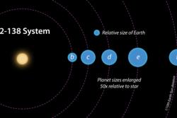 Solsystemet K2-138 har fem (kanskje seks) svært varme planeter og en sol litt mindre og kaldere enn vår egen. Grafikk: NASA/JPL-Caltech