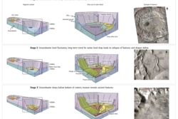 Slik ble sporene etter grunnvannet på Mars til i de dype kratrene. Klikk for større versjon. Grafikk: NASA/JPL-Caltech/MSSS/F. Salese et al. (2019)