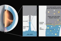 Komplekse organiske molekyler på Enceladus dannes i kjernen, stiger til overflaten av havet på gassbobler og sprutes ut i rommet av is-geysirer. Illustrasjon: ESA/F. Postberg et al (2018)