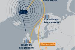 Data fra vindsatellitten Aeolus leses ned på Svalbard og prosesseres i Tromsø. Grafikk: ESA