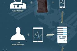 Astroskin er en trøye med sensorer som skal måle helsetilstanden og kroppsfunksjonene til astronauter i rommet. Grafikk: CSA