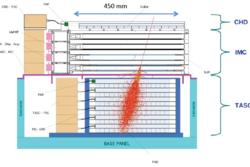 CALET i tverrsnitt. Imaging Calorimeter sitter i midten, kretsene fra IDEAS er vist i rosa. Høyenergetisk partikkel med fart, retning og skur er vist i rødt. Grafikk: JAXA/AIS/NASA/CALET