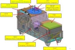 De ulike instrumentene i CALET. Fysikkeksperimentet skal undersøke kosmisk stråling. Imaging Calorimeter (IMC på figuren) har kretser fra den norske bedriften IDEAS. Grafikk: JAXA/AIS/NASA/CALET