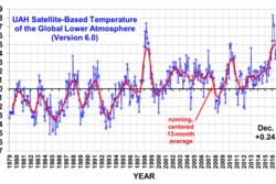 Temperatur 4 til 5 kilometer oppe i atmosfæren målt av satellitt fra 1979 til 2016. Den røde linjen viser gjennomsnittet for hver 13. måned. Grafikk: Dr. Roy Spencer/UAH