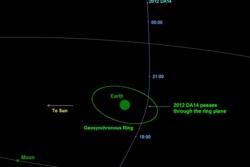 Asteroiden 2012 DA14 sneier jorda 15. februar 2013. Illustrasjon: NASA
