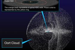 Kuiperbeltet og Oortskyen ligger utenfor Neptuns bane og inneholder millioner av små objekter. Mange asteroider og kometer kommer herfra. Illustrasjon: NASA