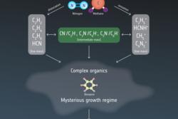 I Titans atmosfære går korte organiske molekyler sammen til lengre og mer komplekse organiske molekyler. Kanskje begynte livet på jorda slik. Grafikk: ESA