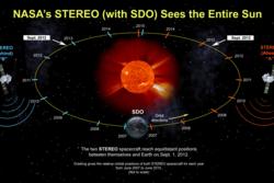 Banene til solsondene STEREO A og B og SDO (Solar Dynamics Observatory) gjør at de kan holde øye med alle sider av sola på samme tid. Grafikk: NASA