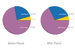Universets sammensetning, ifølge romteleskopet Planck. Grafikk ESA/Planck Collaboration