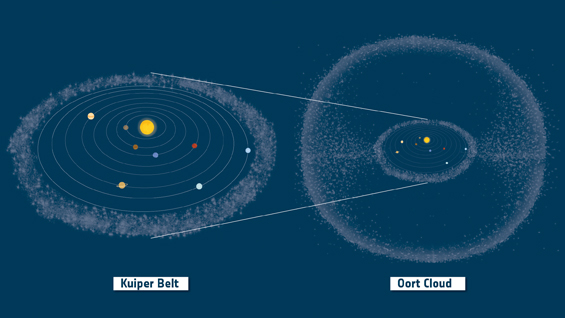 Kuiper-beltet består av objekter som ligger utenfor Neptuns bane. Oort-skyen består av objekter som ligger mye lenger borte og omgir solsystemet som en sky. Illustrasjon: ESA