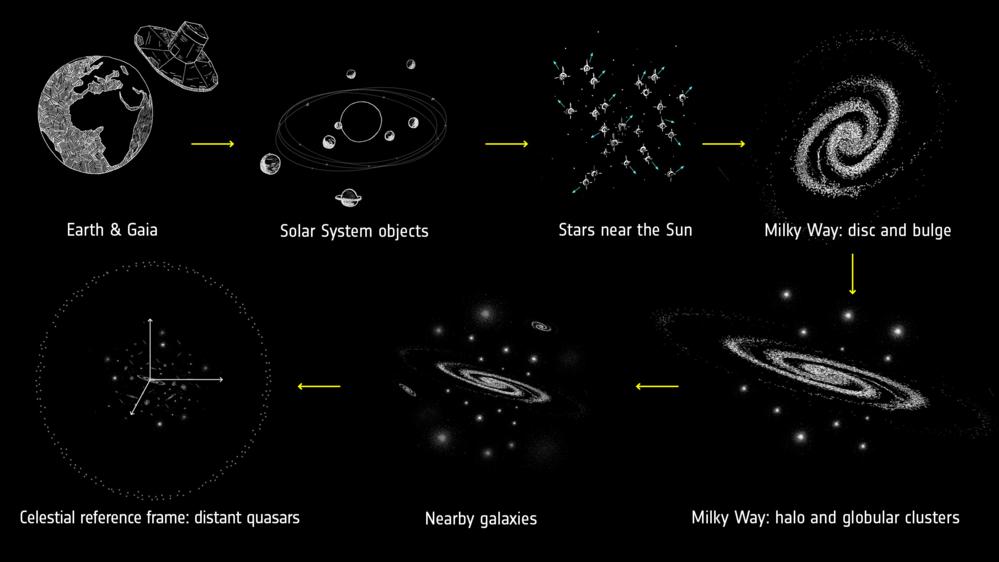 Skalaen på romteleskopet Gaias målinger.