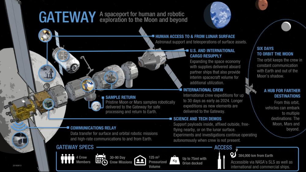 Fakta om Gateway, den nye romstasjonen i bane rundt månen. Illustrasjon: NASA