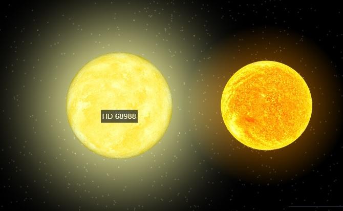 Her erHD 68988, stjernen til planeten Norge skal gi navnet til, sammenliknet med sola. Illustrasjon: NASA