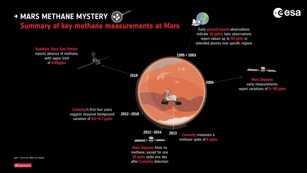 TGO og flere andre banesonder og rovere har målt metan i atmosfæren på Mars. Grafikk: ESA