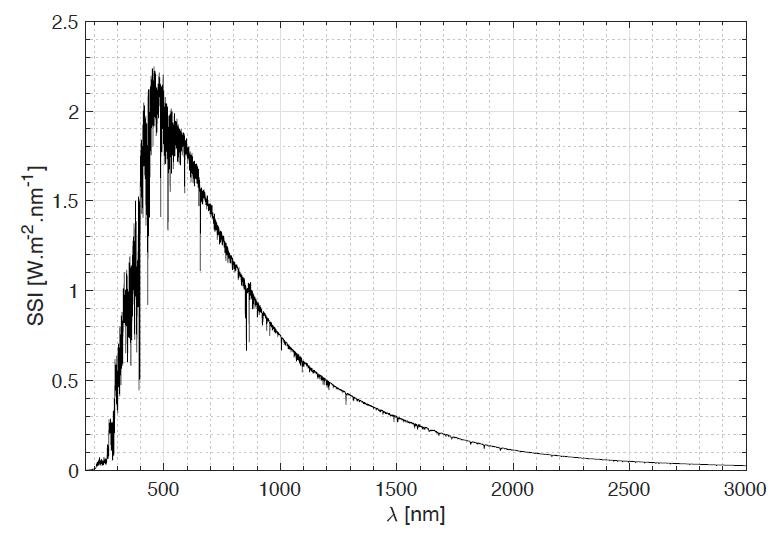 Solas spektrum målt av Solar på romstasjonen i 2008.