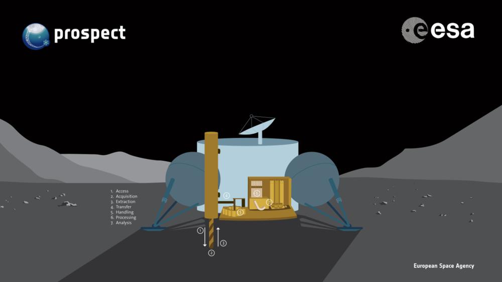 PROSPECT skal teste teknologi for å grave etter vann, mineraler og andre ressurser på månen. Grafikk: ESA