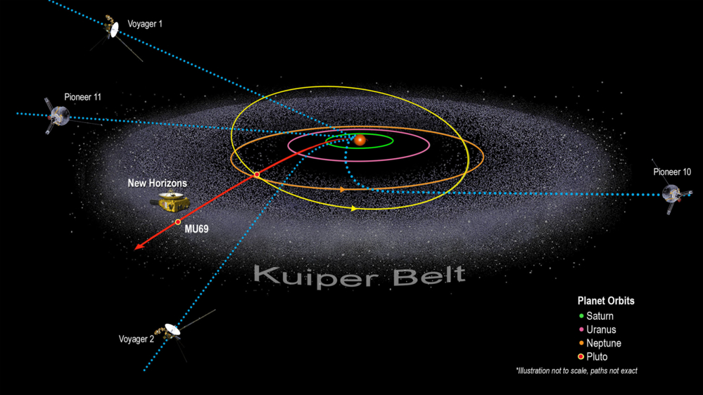 Romsondene Pioneer 10 og 11 var de første til å dra ut av solsystemet. Voyager 1 og 2 var de neste, og de er fortsatt aktive. Illustrasjon: NASA/Johns Hopkins University Applied Physics