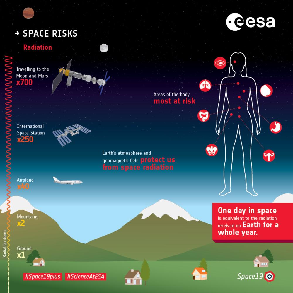Ved lange romferder får menneskekroppen mange ganger strålingen på jorda. Grafikk: ESA