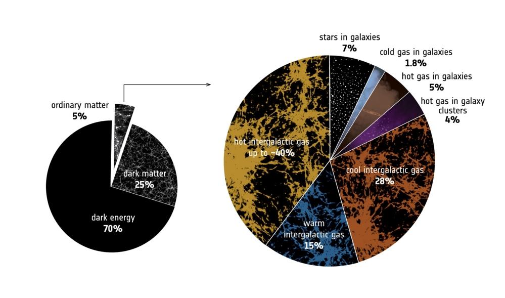 Prosentvis mengde av ulike typer materie i universet (t.v.) og fordelingen av vanlig materie (t.h.). Illustrasjon: ESA