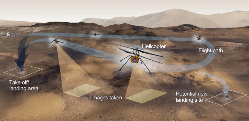 Slik skal Ingenuity fly på Marsi april 2021. Det blir første gang et luftfartøy flyr på en annen planet. Illustrasjon:NASA/JPL-Caltech
