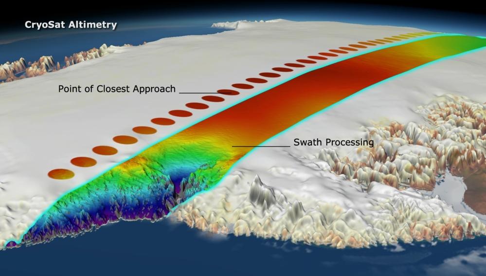 CryoSat måler isbreer i fjellområder vha striper av høydedata.