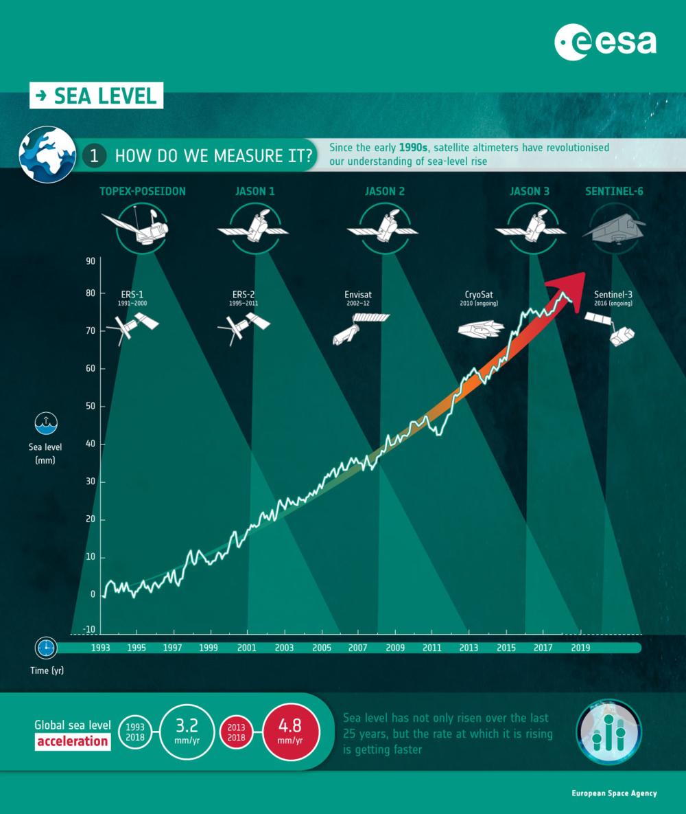 Verdens stigende havnivå måles av ulike satellitter. I 2020 overtar Sentinel-6. Grafikk: ESA