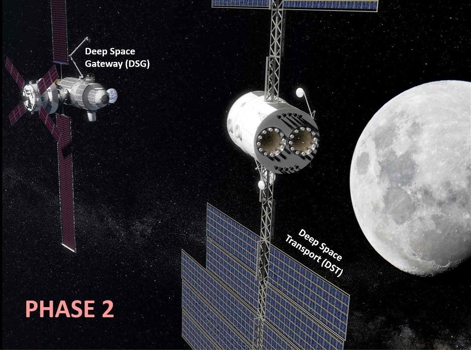 Lunar Gateway (tidligere kalt Deep Space Gateway) skal blant annet teste teknologi som skal til Mars, som et fremtidig romfartøy for en bemannet ferd til vår røde naboplanet (her kalt Deep Space Transport). Illustrasjon: NASA