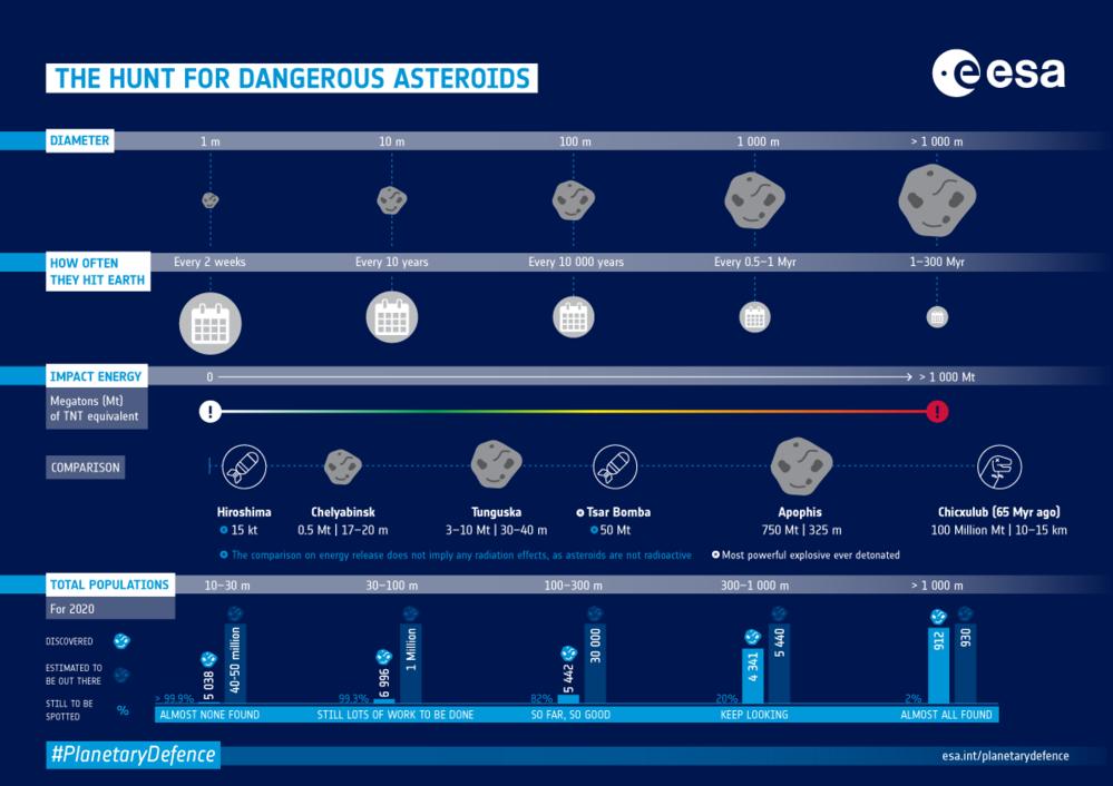 Grafisk fremstilling av nærgående asteroider og jakten på disse. Grafikk: ESA