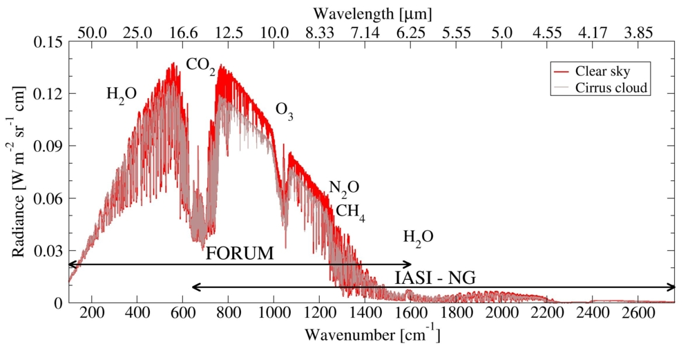 FORUM skal måle jordas fjern-infrarøde stråling for å undersøke drivhuseffekten. Grafikk: INO–CNR
