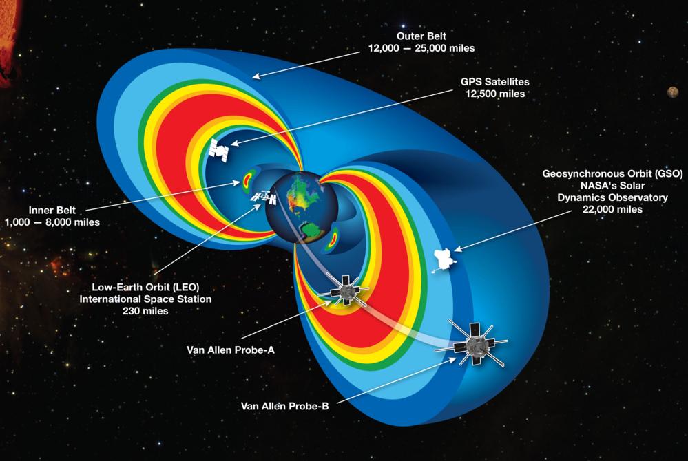 De indre og ytre Van Allen-beltene rundt jorda, hvor NASAs Van Allen-sonder går, sammenliknet med mye brukte banehøyder. Illustrasjon: NASA