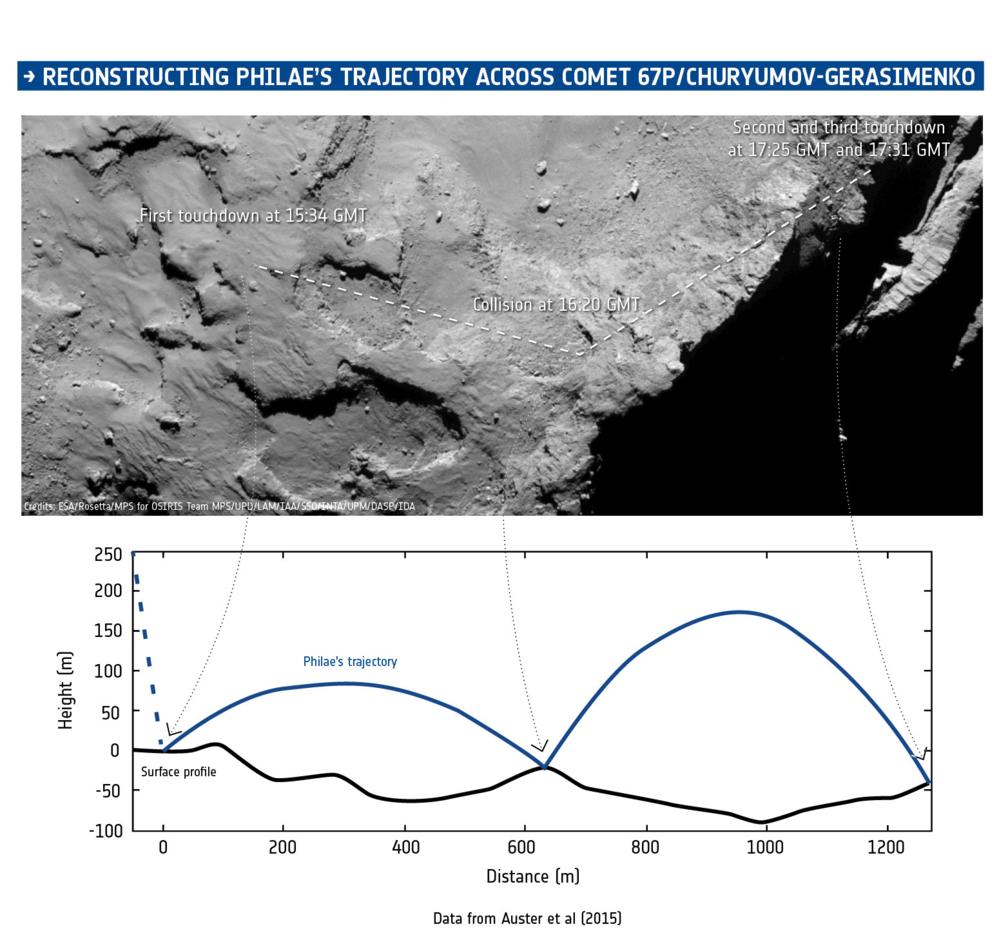 Philaes bane og høyde under landingen på kometen 67P den 12. november 2014. Foto: ESA/Auster et al. (2015)/Rosetta/MPS for OSIRIS Team MPS/UPD/LAM/IAA/SSO/INTA/UPM/DASP/IDA