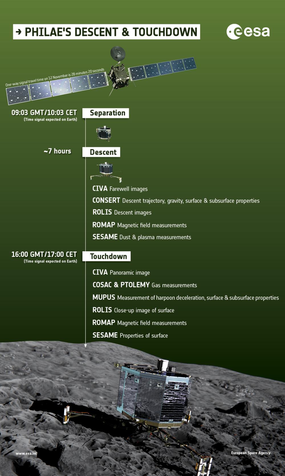 Tidslinje for Philaes frisetting fra Rosetta og landing på kometen 67P. Grafikk: ESA