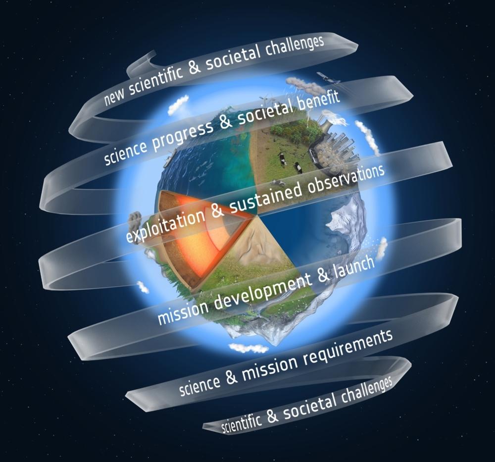 ESAs forskningssatellitter skal føre til ny kunnskap og teknologi som også er nyttig for samfunnet. Grafikk: ESA/ATG medialab