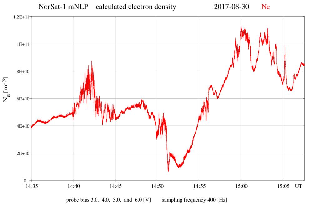 Måling av romvær over Arktis og ned mot ekvator 30. august 2017 av mNLP-instrumentetet på NorSat-1. Der grafen er spesielt hakkete er det mye turbulens i ionosfæren og dermed mye romvær. Graf: Fysisk institutt/UiO